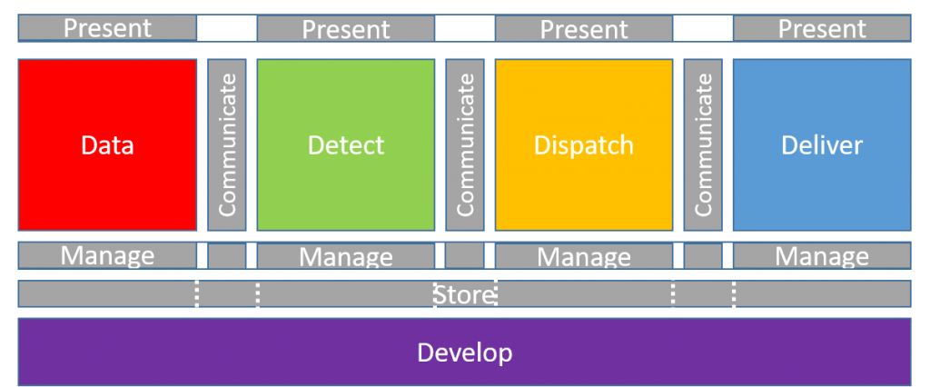 The 5D Architecture