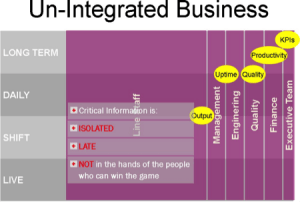 The typical business looks a bit like this chart above.
