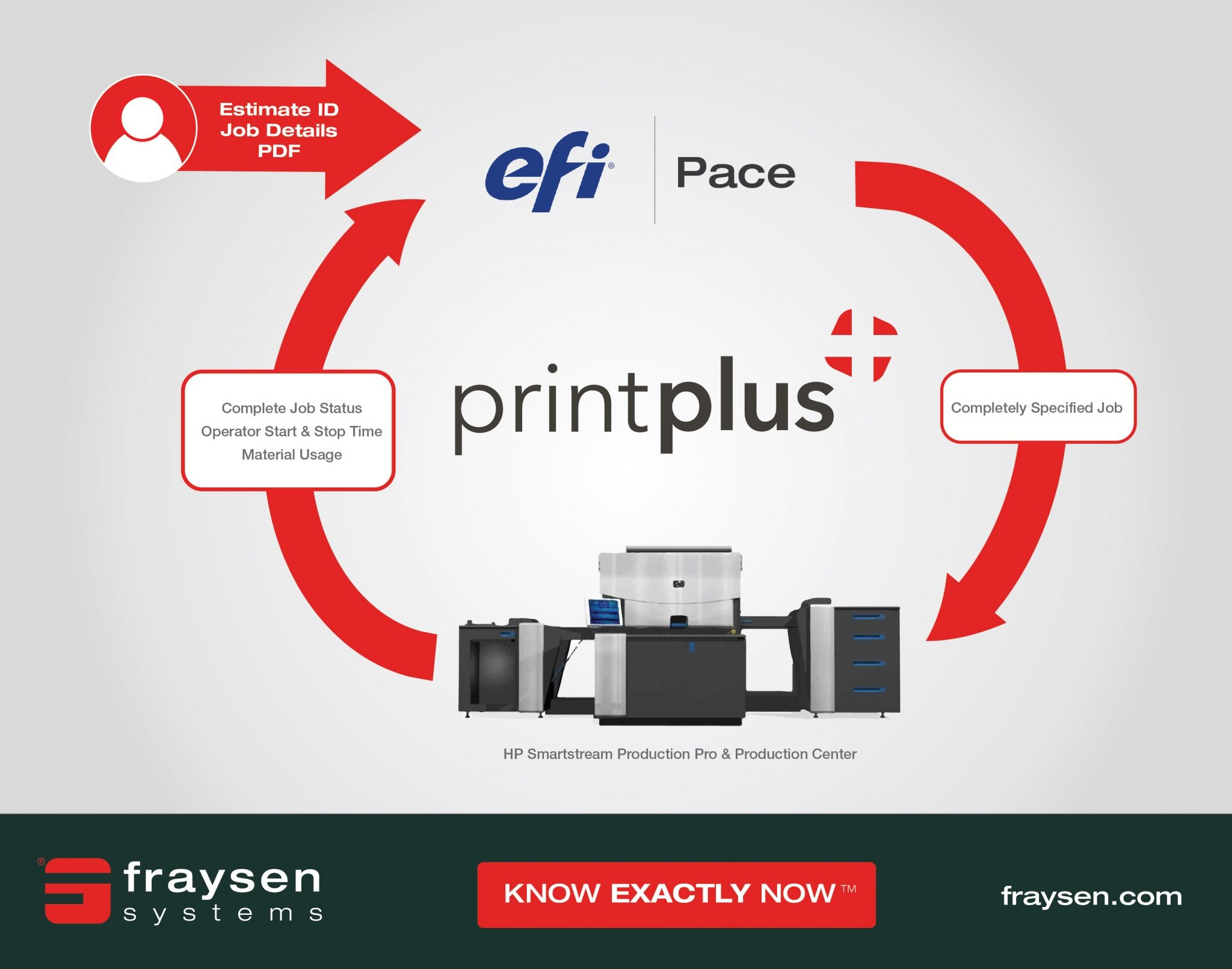 PrintPlus effectively Integrating HP Smartstream with EFI Pace
