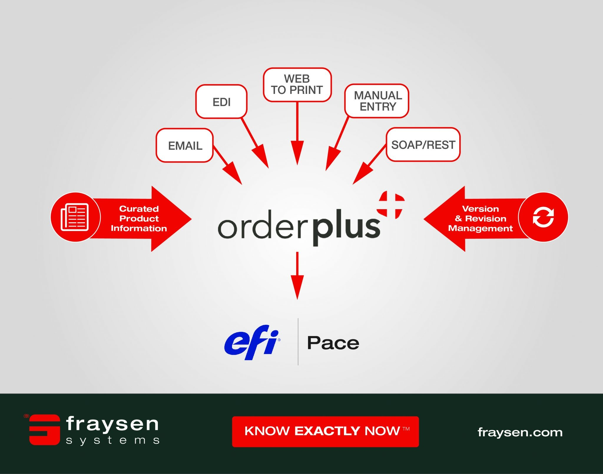 Web-to-Print Integration with OrderPlus